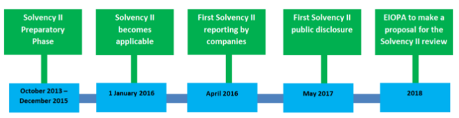 Solvency II Timeline